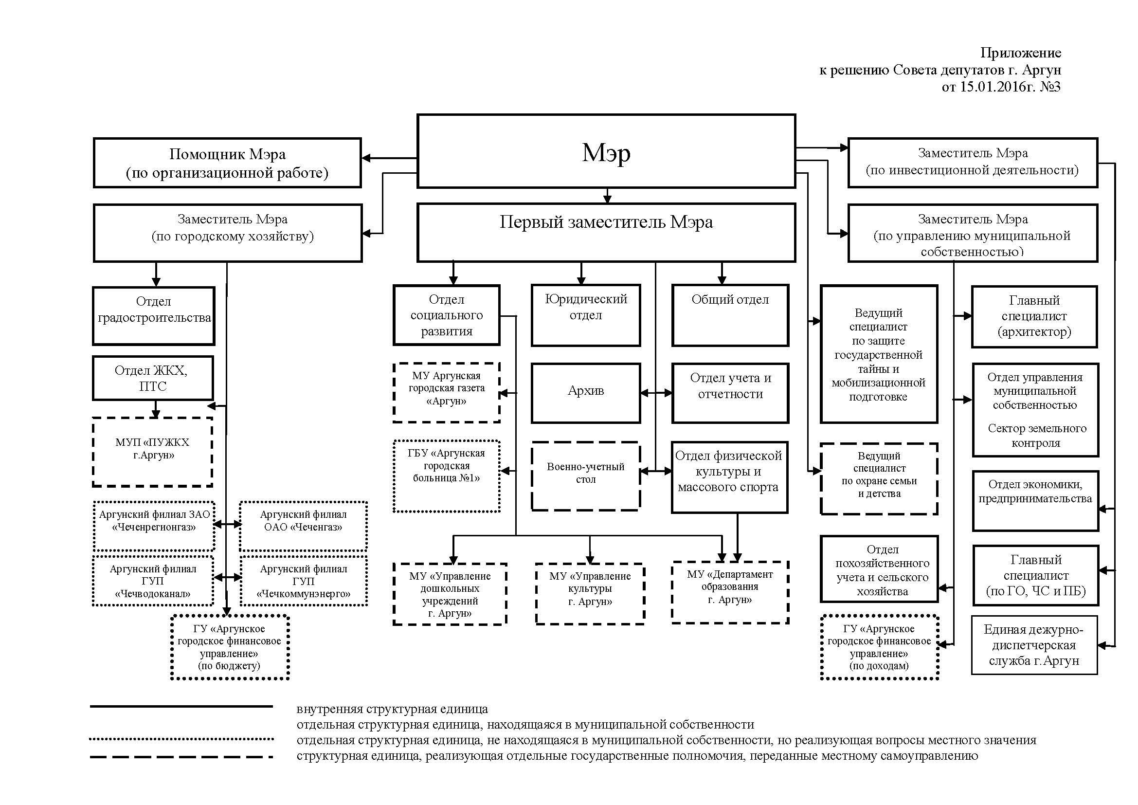 решение 3 утвержд. структуры мэрии